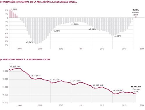 Evolución Afiliación a la Seguridad Social en España - Fuente: El País