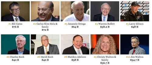 Los más ricos del planeta 2014- Fuente: Forbes