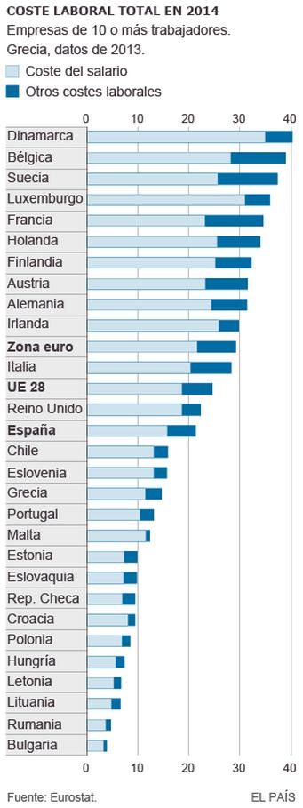 ¿Cuáles son los sueldos más altos y más bajos de Europa? - El País