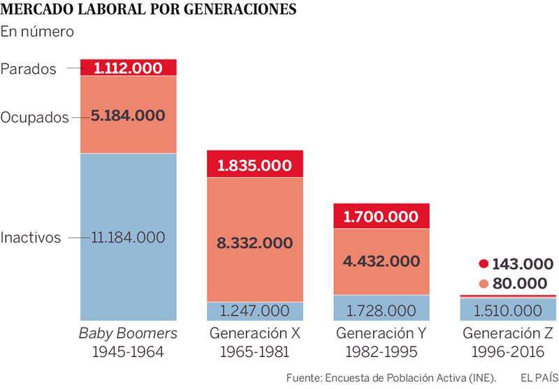 Mercado Laboral por Generaciones