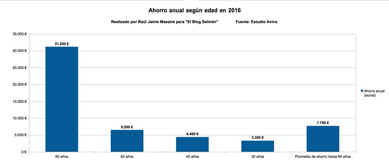 Ahorro Anual según Edad 2016