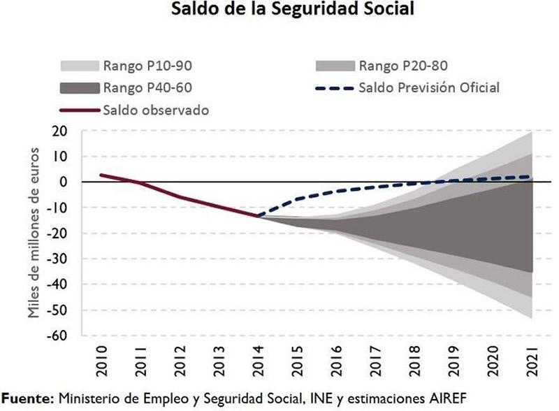 Saldo Seguridad Social