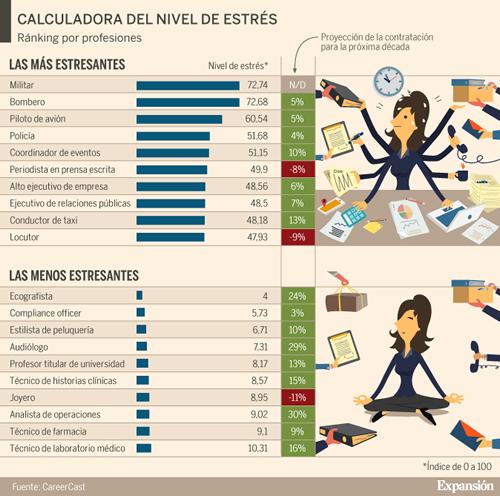 Trabajo y Stress